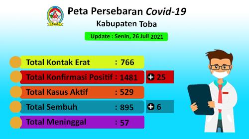 Peta Sebaran Covid-19 Di Kabupaten Toba per 26 Juli 2021