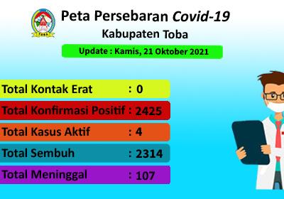 Peta Sebaran Covid-19 Di Kabupaten Toba Per 21 Oktober 2021