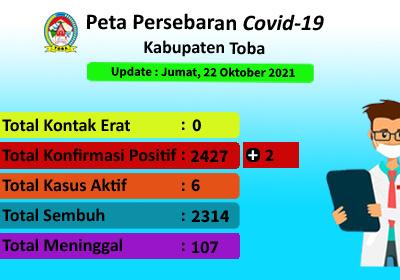 Peta Sebaran Covid-19 Di Kabupaten Toba Per 22 Oktober 2021