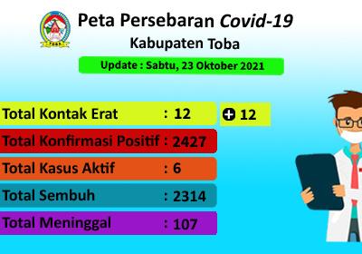 Peta Sebaran Covid-19 Di Kabupaten Toba Per 23 Oktober 2021