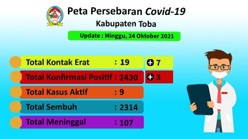 Peta Sebaran Covid-19 Di Kabupaten Toba per 24 Oktober 2021